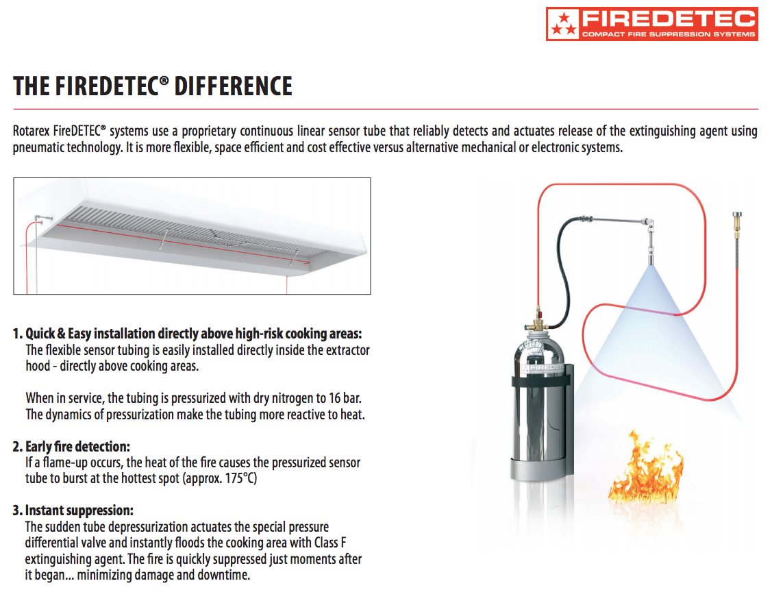 Fire Suppression System | Commercial Kitchens | FireDETEC